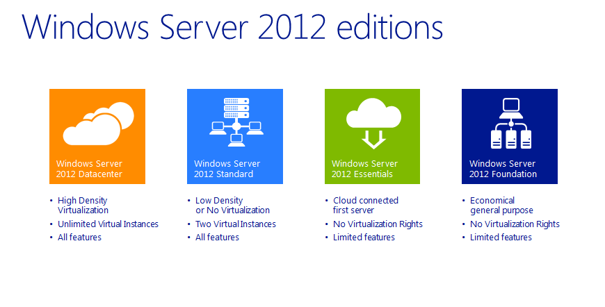 WindowsServer2012R2Editions