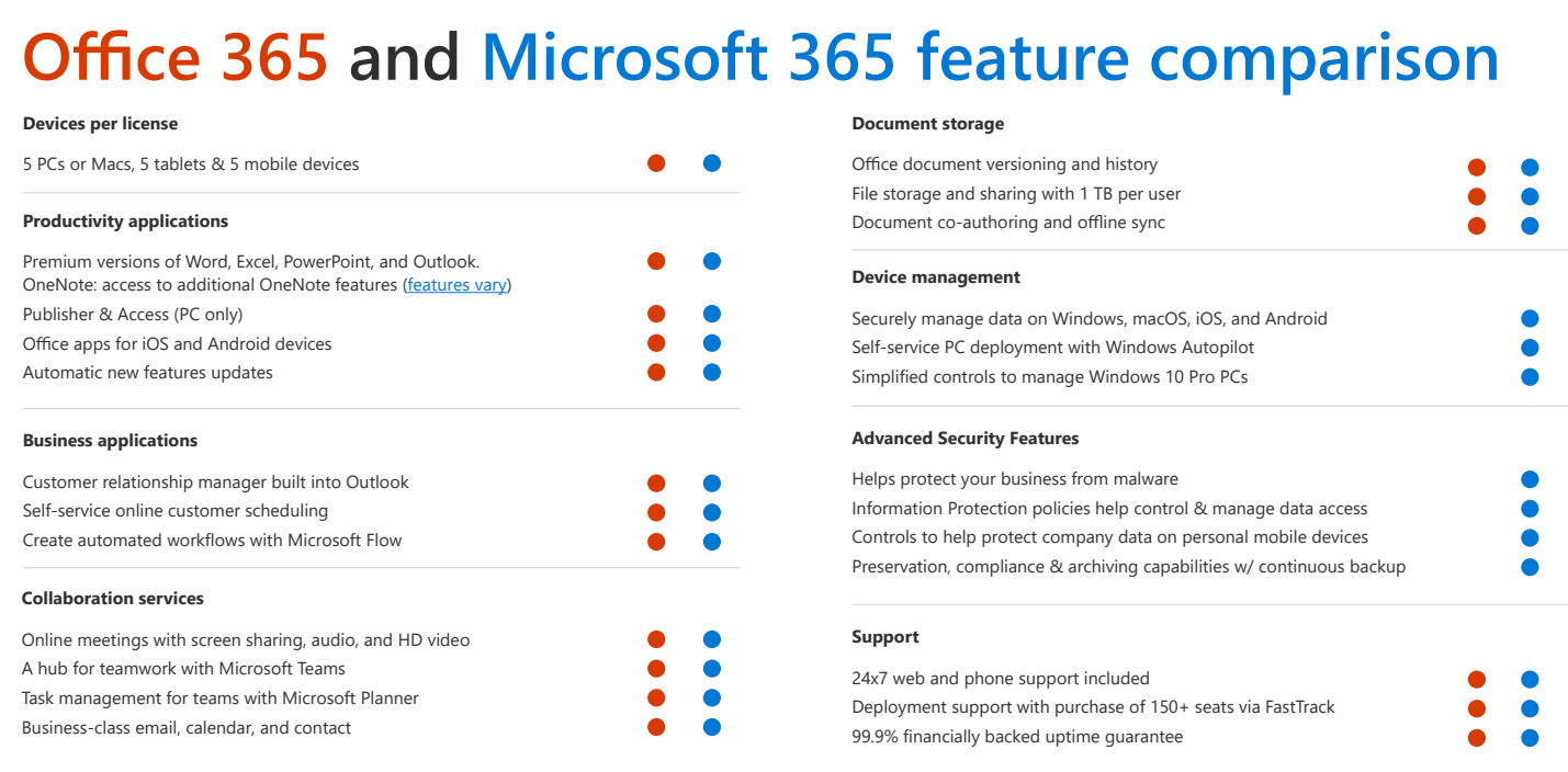 Office 365 Nonprofit UK comparison